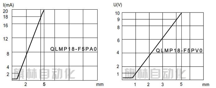 微型模拟量接近开关qlmp18|旗林自动化|模拟量接近