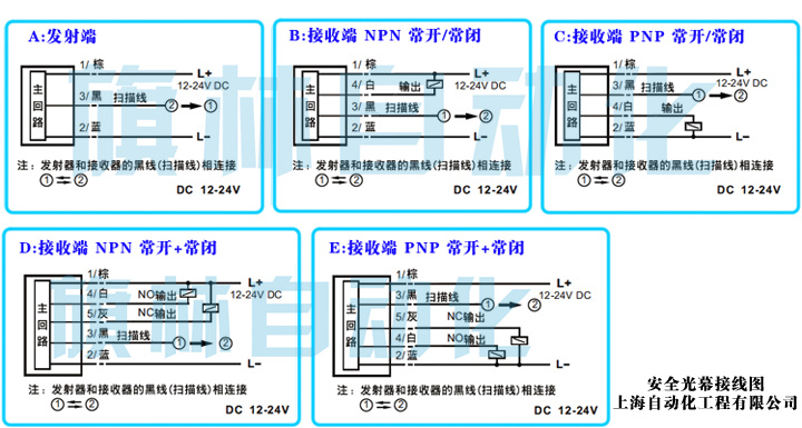 旗林安全光幕传感器接线图